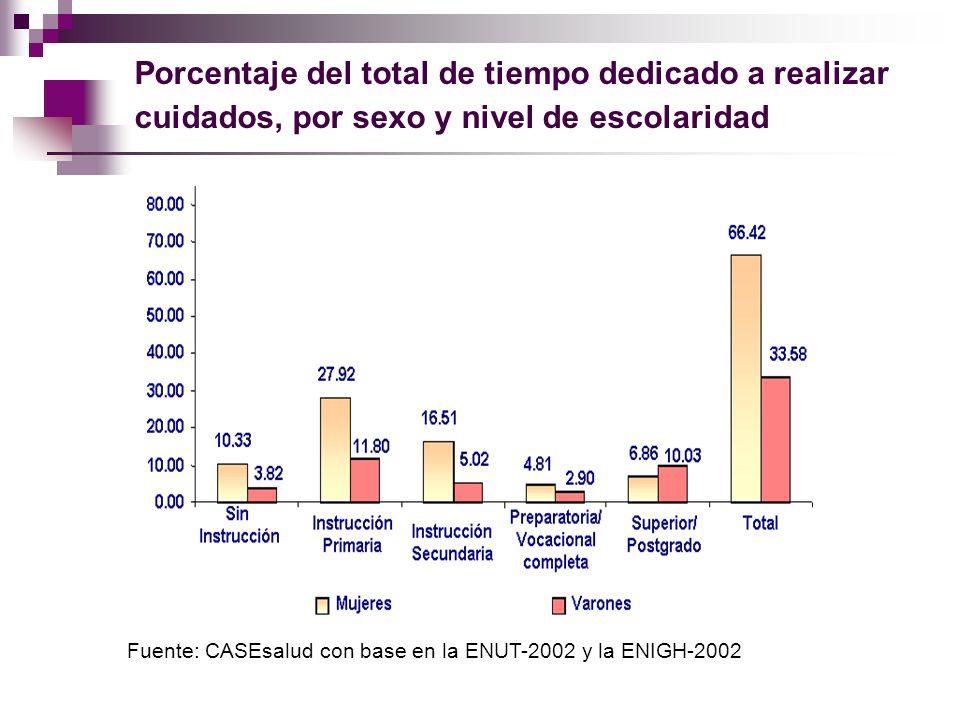 Porcentaje del total de tiempo dedicado a realizar cuidados, por sexo y nivel de escolaridad