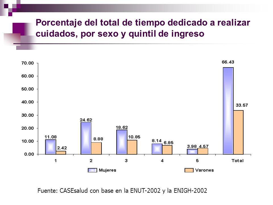 Porcentaje del total de tiempo dedicado a realizar cuidados, por sexo y quintil de ingreso