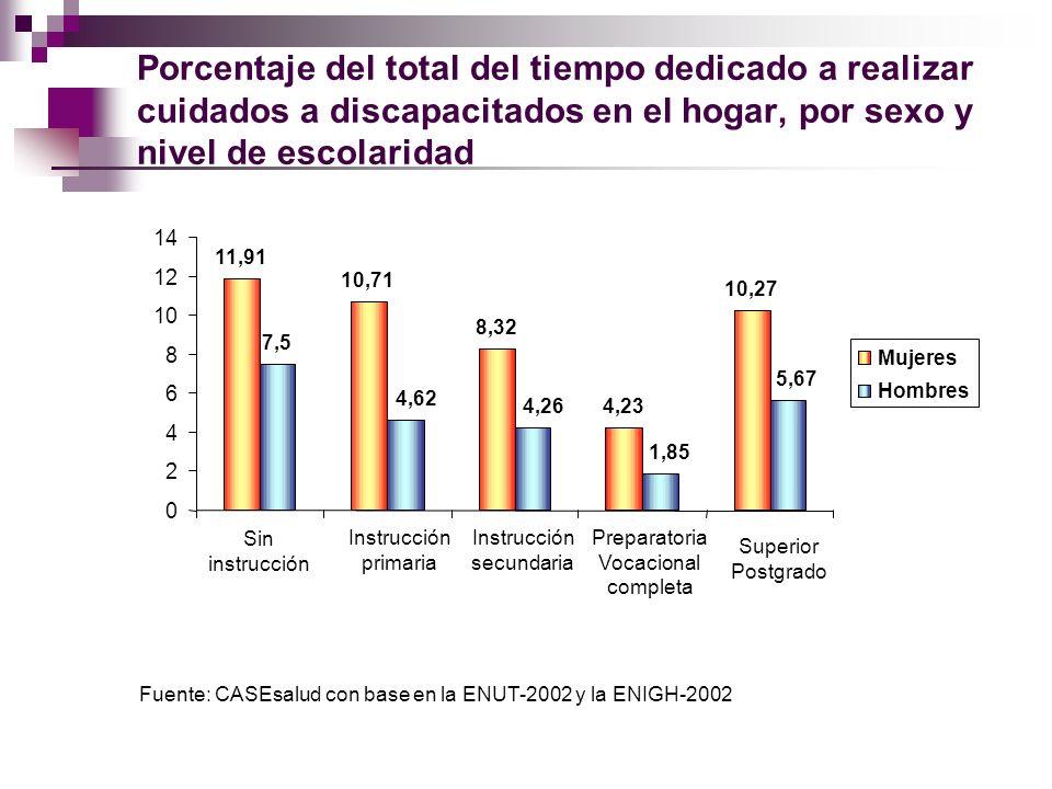 Porcentaje del total del tiempo dedicado a realizar cuidados a discapacitados en el hogar, por sexo y nivel de escolaridad