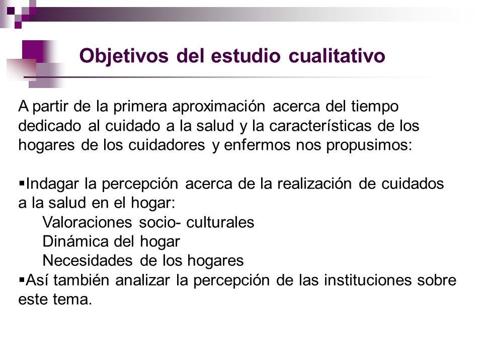 Objetivos del estudio cualitativo