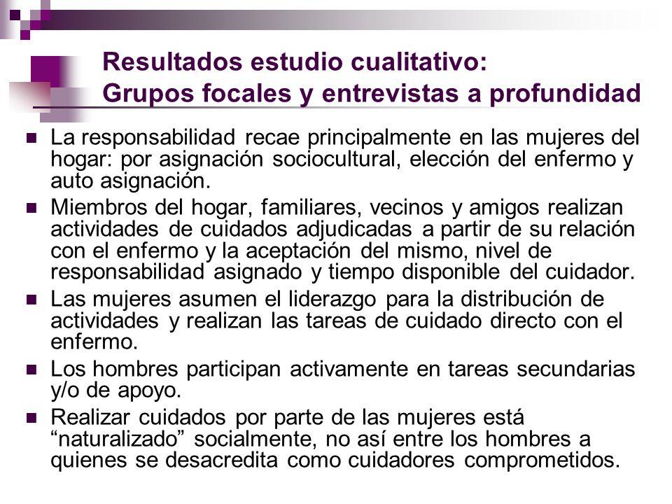 Resultados estudio cualitativo: Grupos focales y entrevistas a profundidad