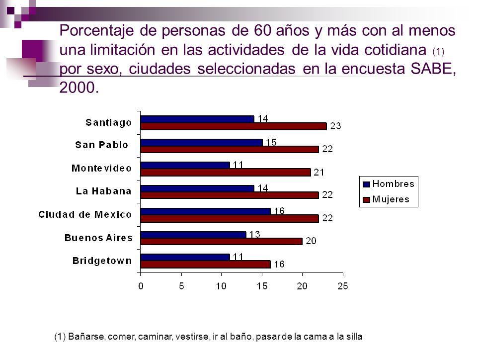 Porcentaje de personas de 60 años y más con al menos una limitación en las actividades de la vida cotidiana (1) por sexo, ciudades seleccionadas en la encuesta SABE, 2000.