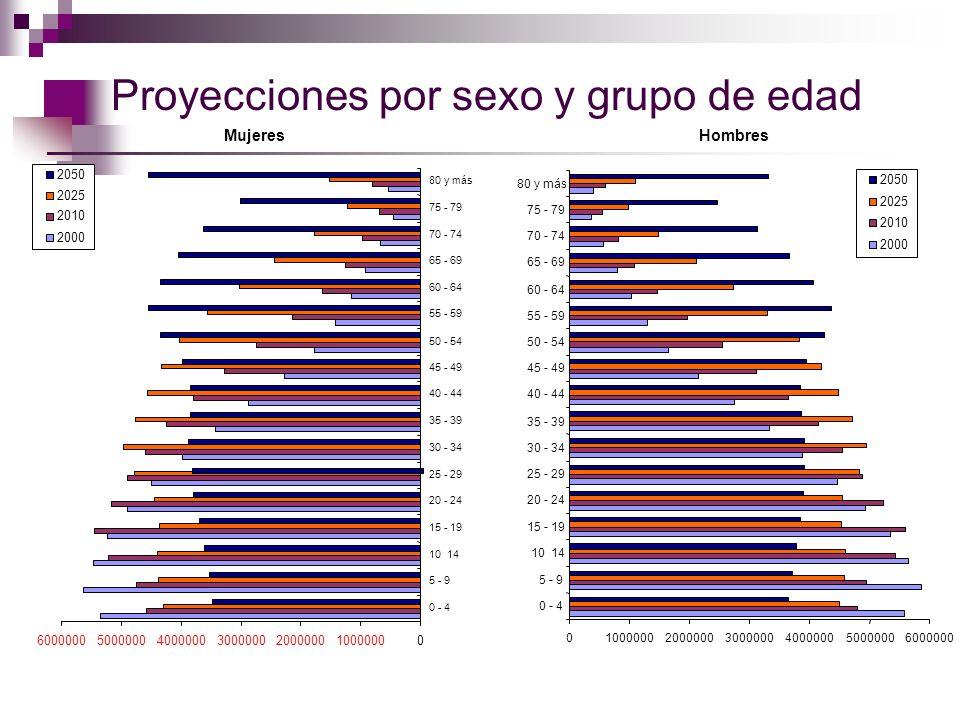 Proyecciones por sexo y grupo de edad