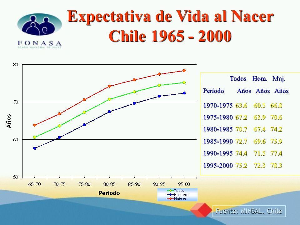 Expectativa de Vida al Nacer Chile 1965 - 2000