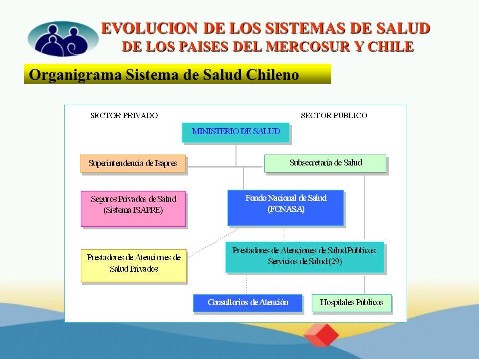 EVOLUCION DE LOS SISTEMAS DE SALUD DE LOS PAISES DEL MERCOSUR Y CHILE