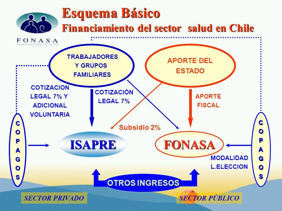 Esquema Básico Financiamiento del sector salud en Chile