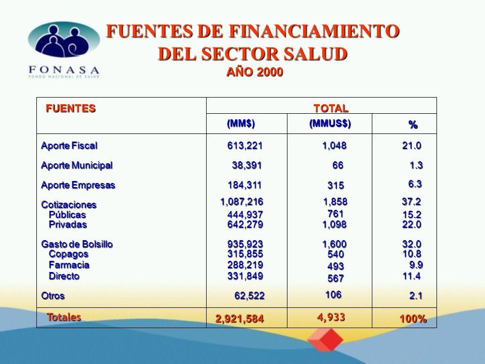 FUENTES DE FINANCIAMIENTO DEL SECTOR SALUD AÑO 2000