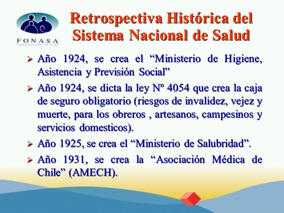 Retrospectiva Histórica del Sistema Nacional de Salud