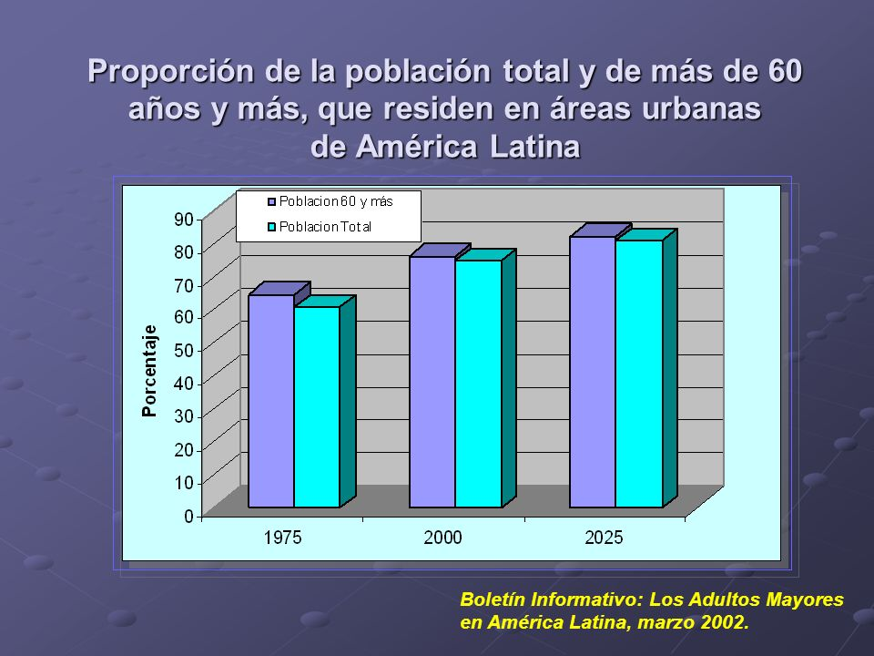Proporción de la población total y de más de 60 años y más, que residen en áreas urbanas de América Latina