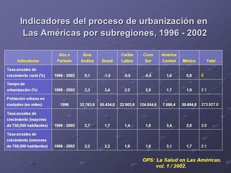 Indicadores del proceso de urbanización en
