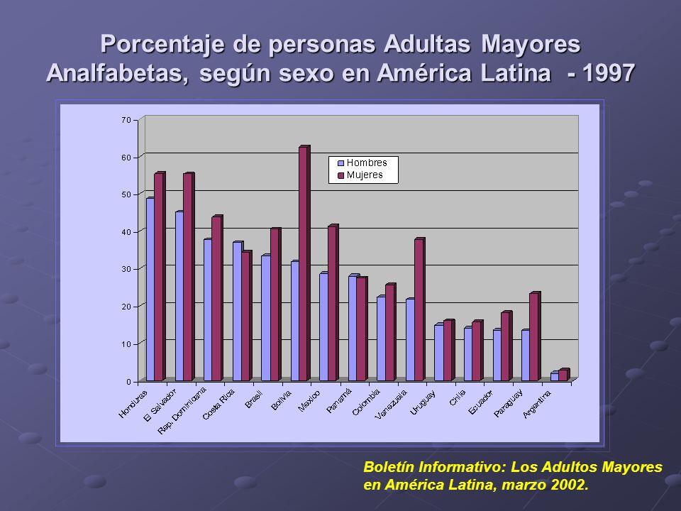 Porcentaje de personas Adultas Mayores Analfabetas, según sexo en América Latina - 1997