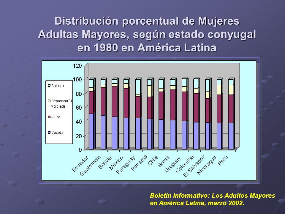 Distribución porcentual de Mujeres Adultas Mayores, según estado conyugal en 1980 en América Latina
