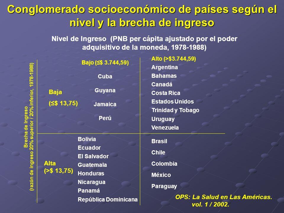 (razón de ingreso 20% superior / 20% inferior, 1978-1988)