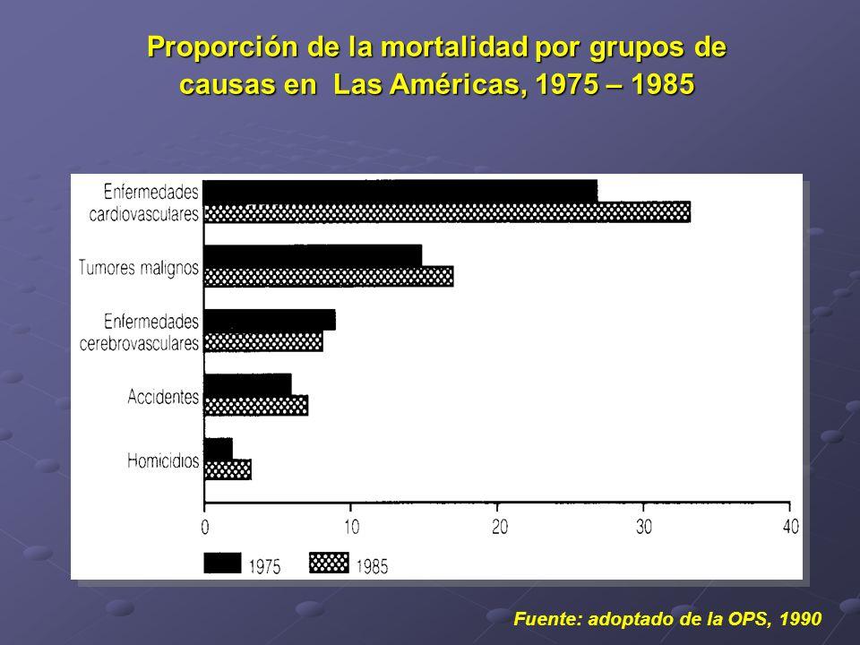 Proporción de la mortalidad por grupos de causas en Las Américas, 1975 – 1985