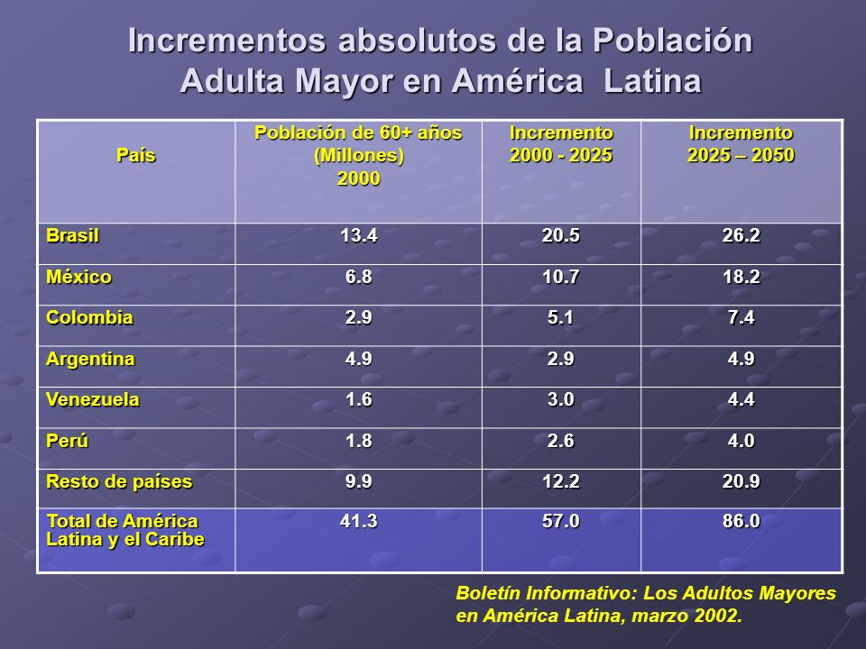 Incrementos absolutos de la Población Adulta Mayor en América Latina