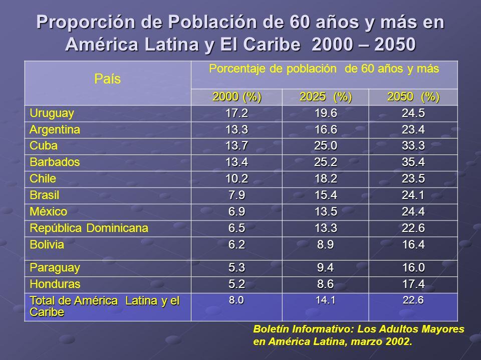 Porcentaje de población de 60 años y más