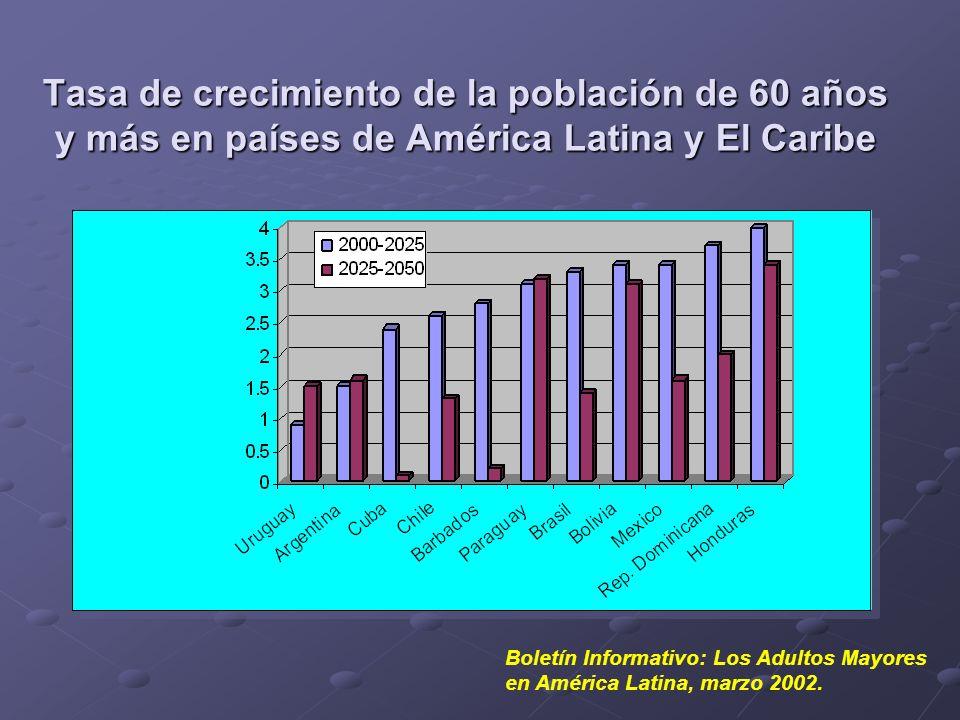 Tasa de crecimiento de la población de 60 años y más en países de América Latina y El Caribe
