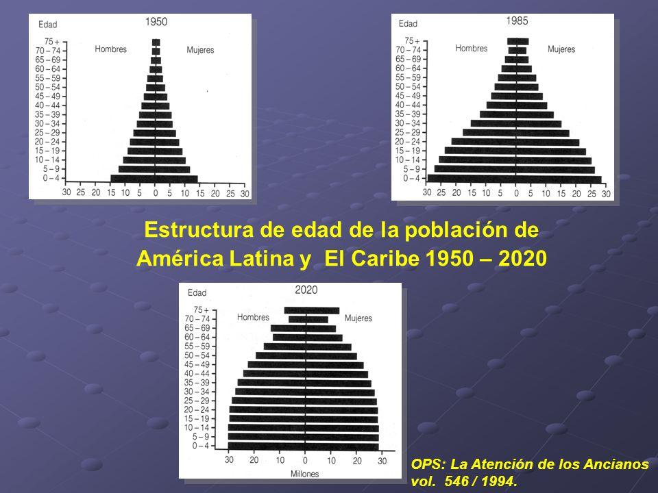 Estructura de edad de la población de América Latina y El Caribe 1950 – 2020