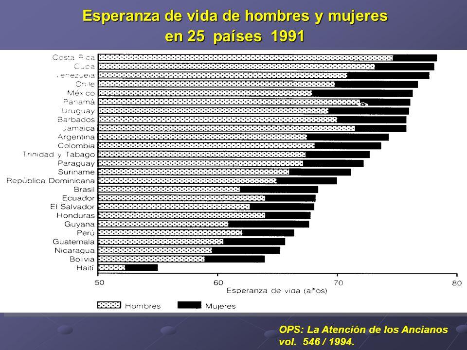 Esperanza de vida de hombres y mujeres en 25 países 1991