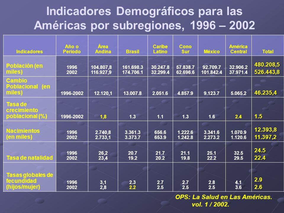 Indicadores Demográficos para las Américas por subregiones, 1996 – 2002