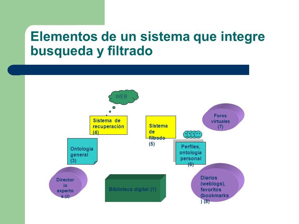 Elementos de un sistema que integre busqueda y filtrado