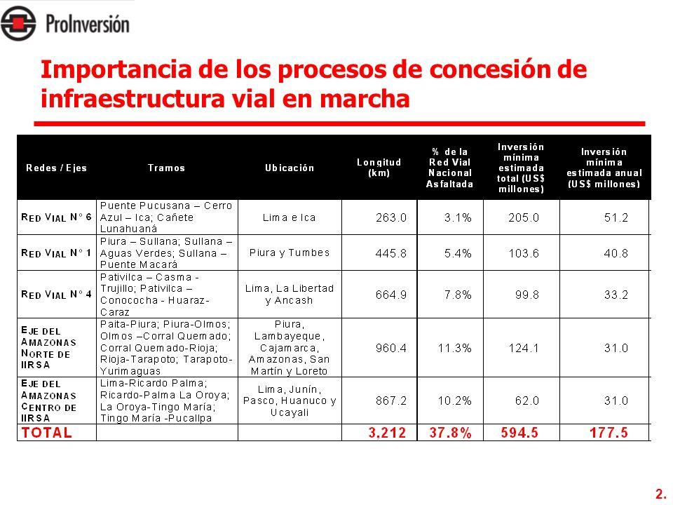 Importancia de los procesos de concesión de infraestructura vial en marcha