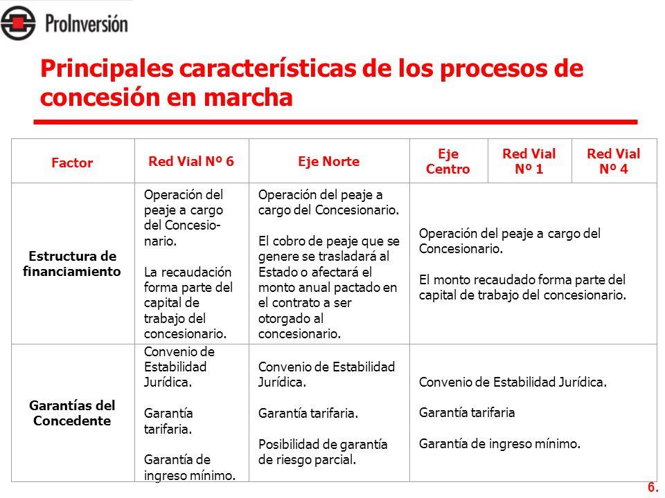Principales características de los procesos de concesión en marcha