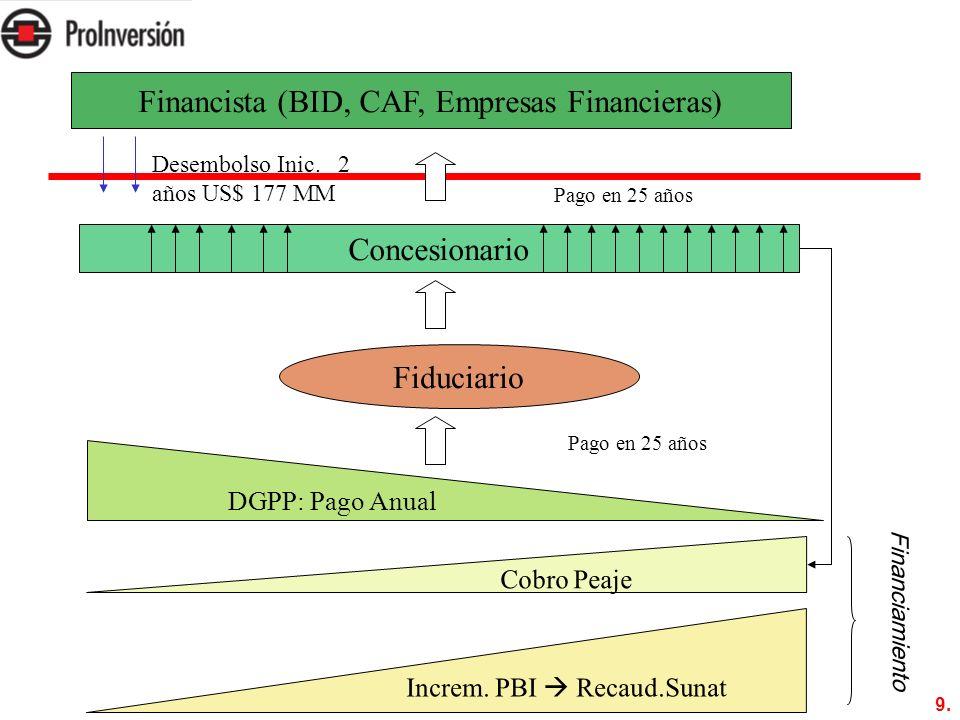Financista (BID, CAF, Empresas Financieras)
