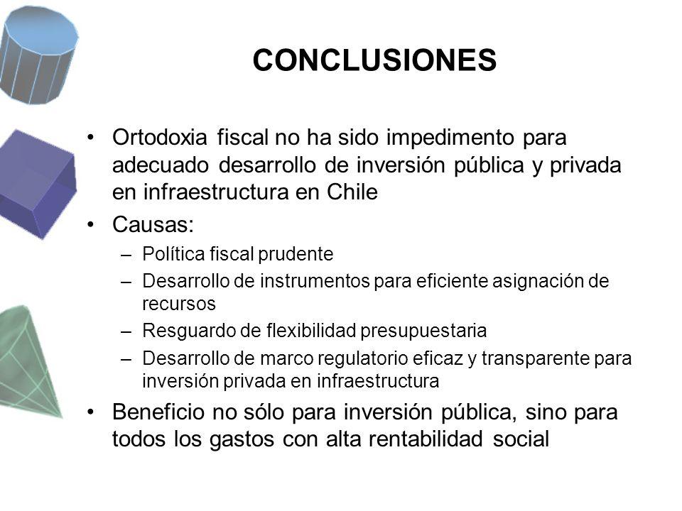 CONCLUSIONES Ortodoxia fiscal no ha sido impedimento para adecuado desarrollo de inversión pública y privada en infraestructura en Chile.