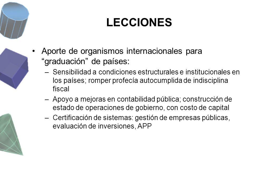 LECCIONES Aporte de organismos internacionales para graduación de países: