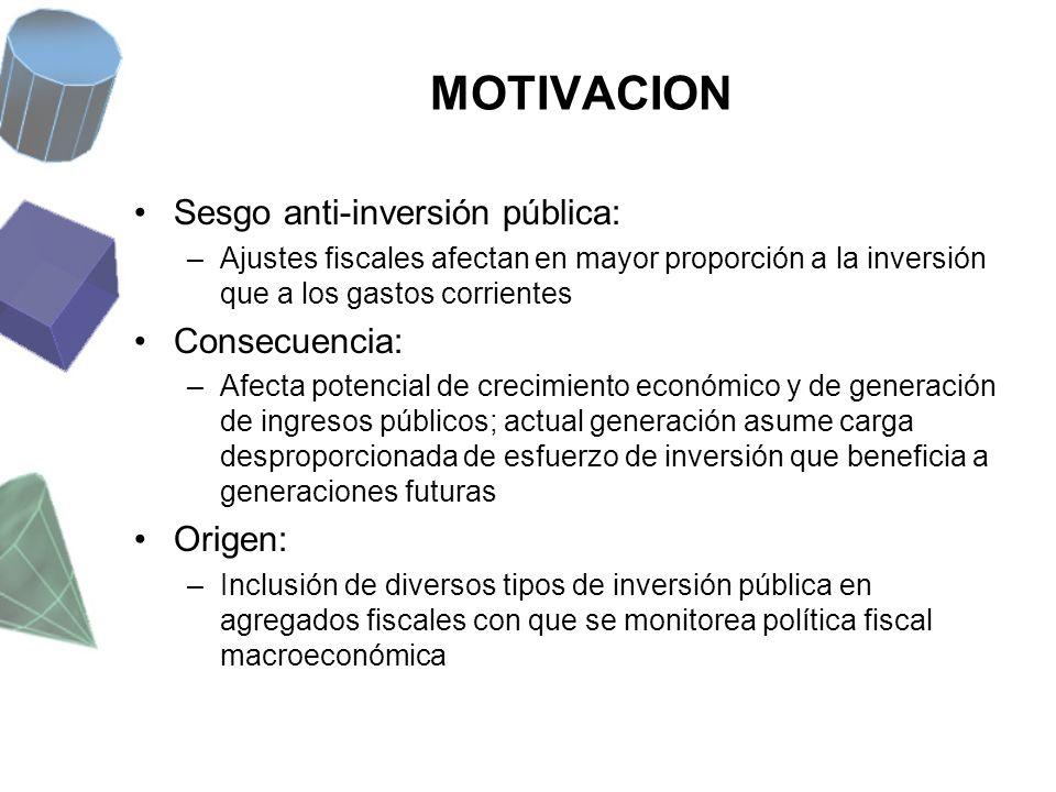 MOTIVACION Sesgo anti-inversión pública: Consecuencia: Origen: