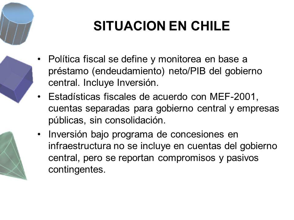 SITUACION EN CHILE Política fiscal se define y monitorea en base a préstamo (endeudamiento) neto/PIB del gobierno central. Incluye Inversión.