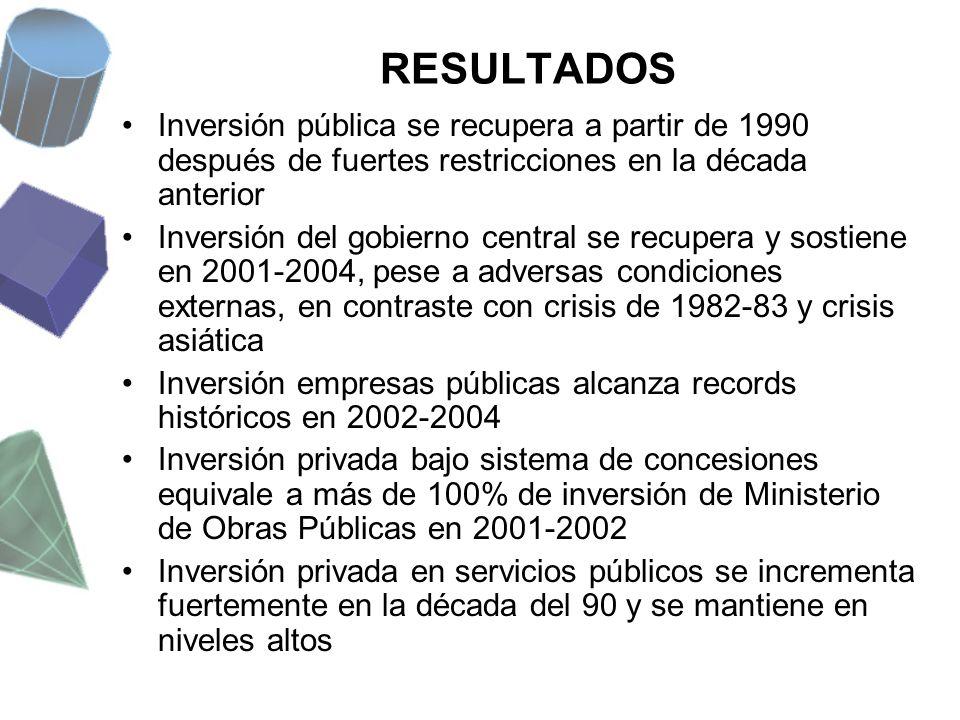 RESULTADOS Inversión pública se recupera a partir de 1990 después de fuertes restricciones en la década anterior.