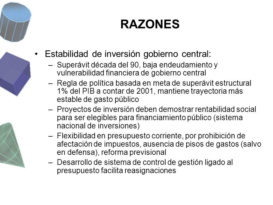RAZONES Estabilidad de inversión gobierno central: