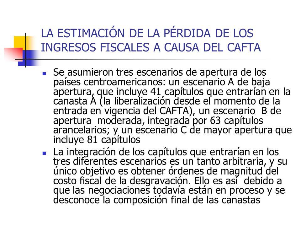 LA ESTIMACIÓN DE LA PÉRDIDA DE LOS INGRESOS FISCALES A CAUSA DEL CAFTA