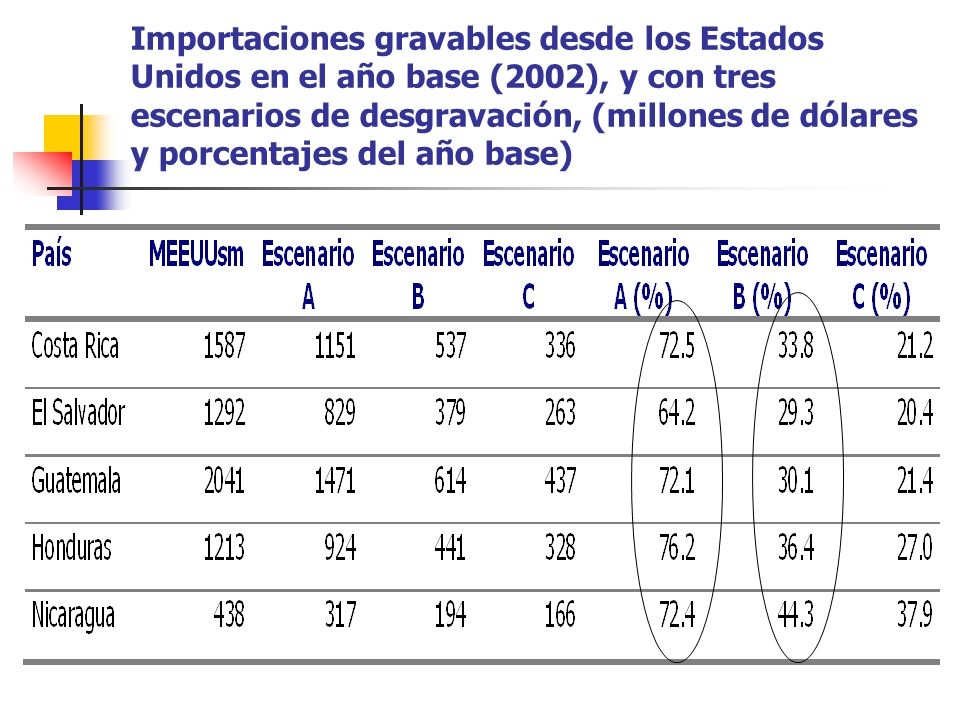 Importaciones gravables desde los Estados Unidos en el año base (2002), y con tres escenarios de desgravación, (millones de dólares y porcentajes del año base)