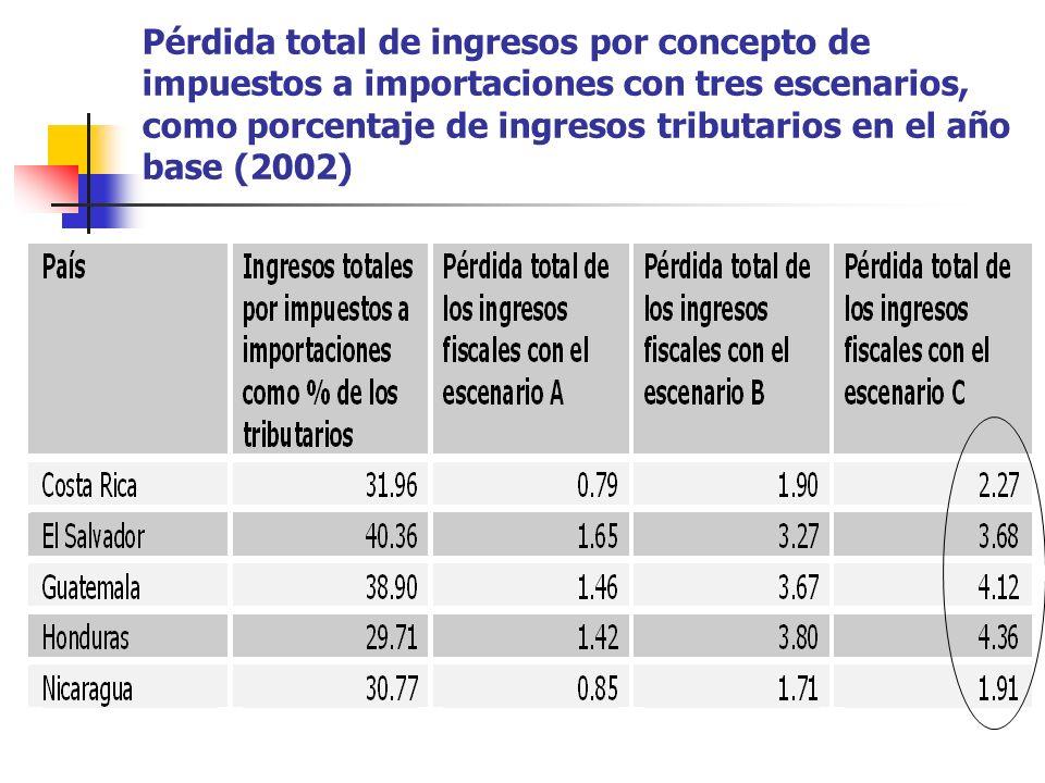 Pérdida total de ingresos por concepto de impuestos a importaciones con tres escenarios, como porcentaje de ingresos tributarios en el año base (2002)