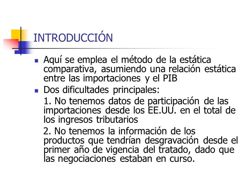 INTRODUCCIÓN Aquí se emplea el método de la estática comparativa, asumiendo una relación estática entre las importaciones y el PIB.