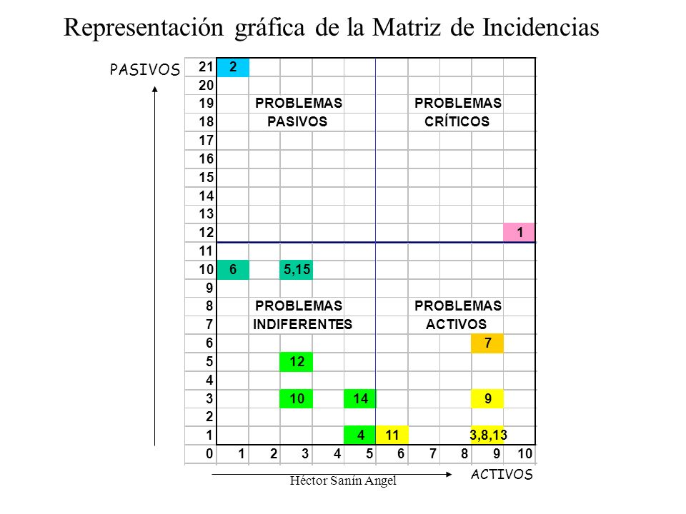 Representación gráfica de la Matriz de Incidencias