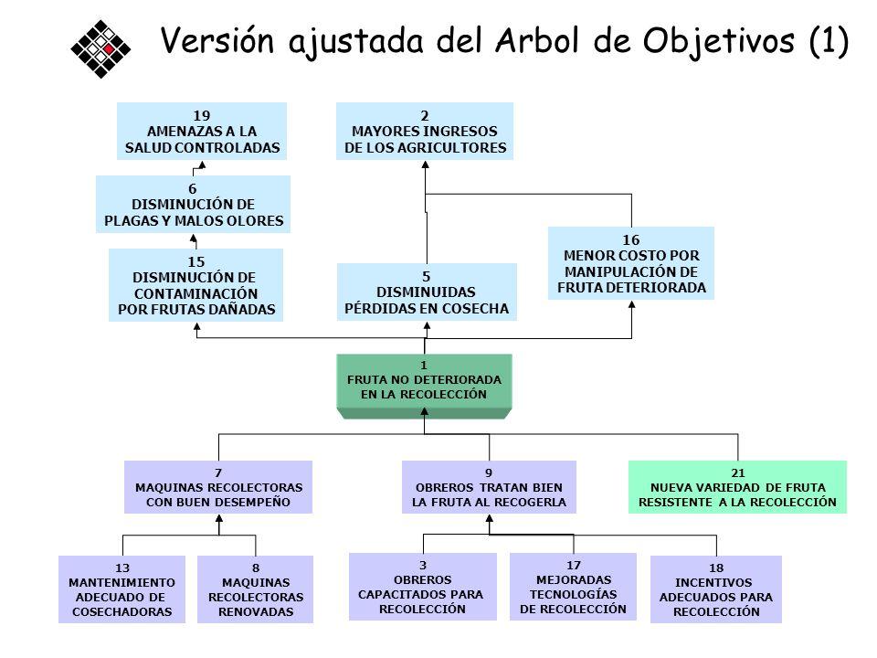 Versión ajustada del Arbol de Objetivos (1)