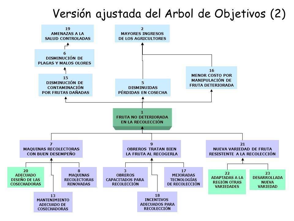 Versión ajustada del Arbol de Objetivos (2)