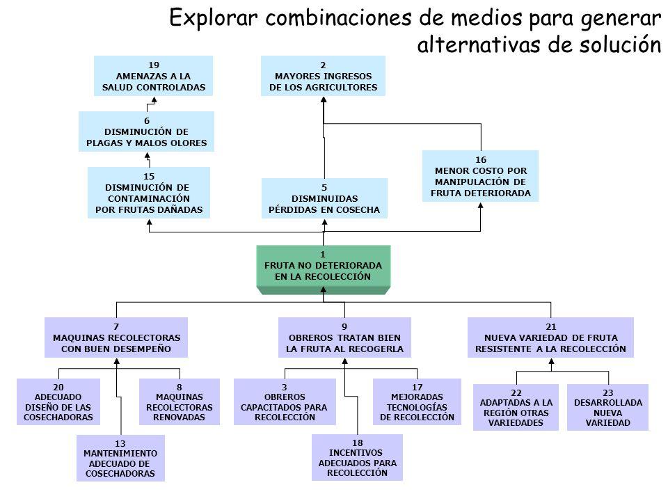 Explorar combinaciones de medios para generar alternativas de solución