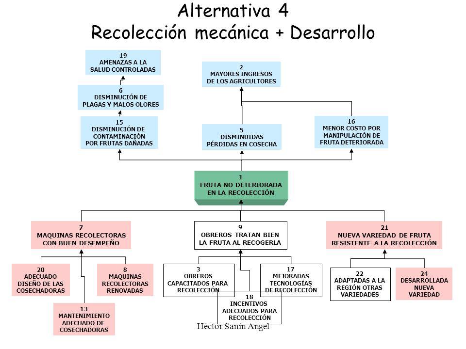 Alternativa 4 Recolección mecánica + Desarrollo