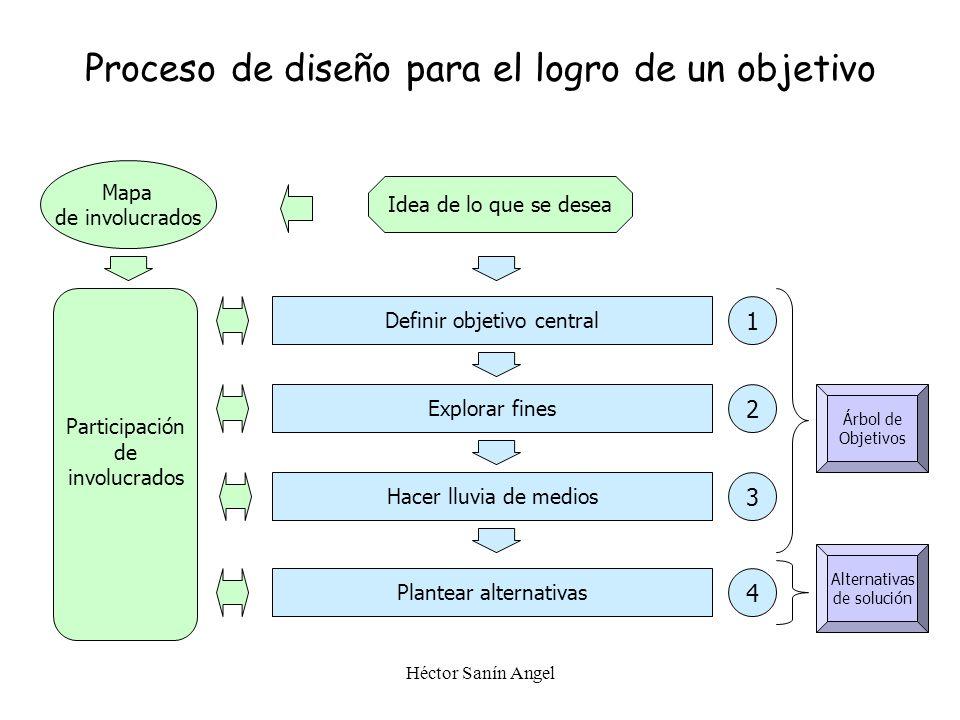 Proceso de diseño para el logro de un objetivo