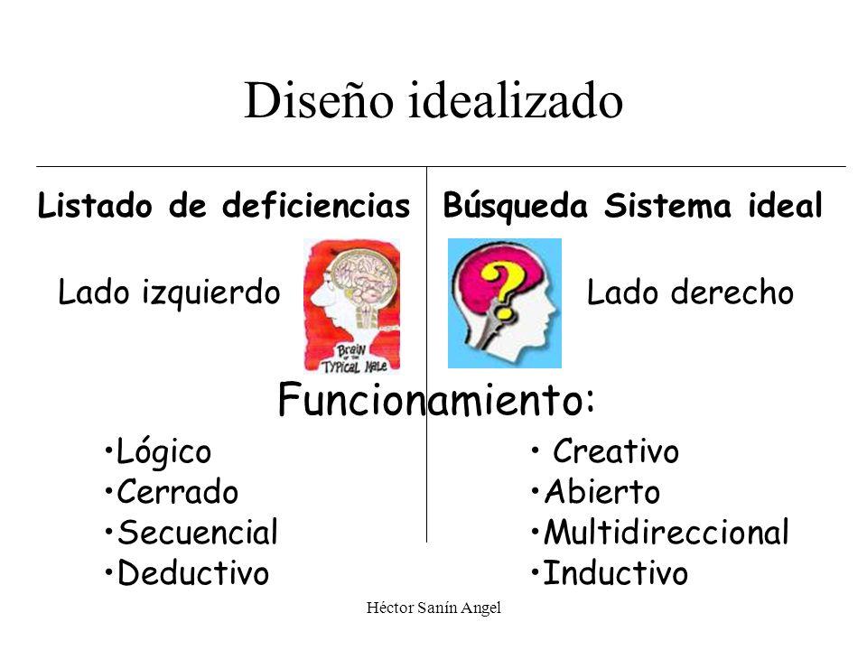 Diseño idealizado Funcionamiento: Listado de deficiencias