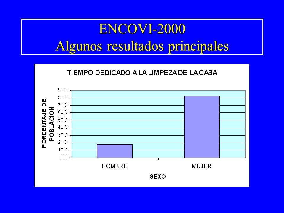 ENCOVI-2000 Algunos resultados principales