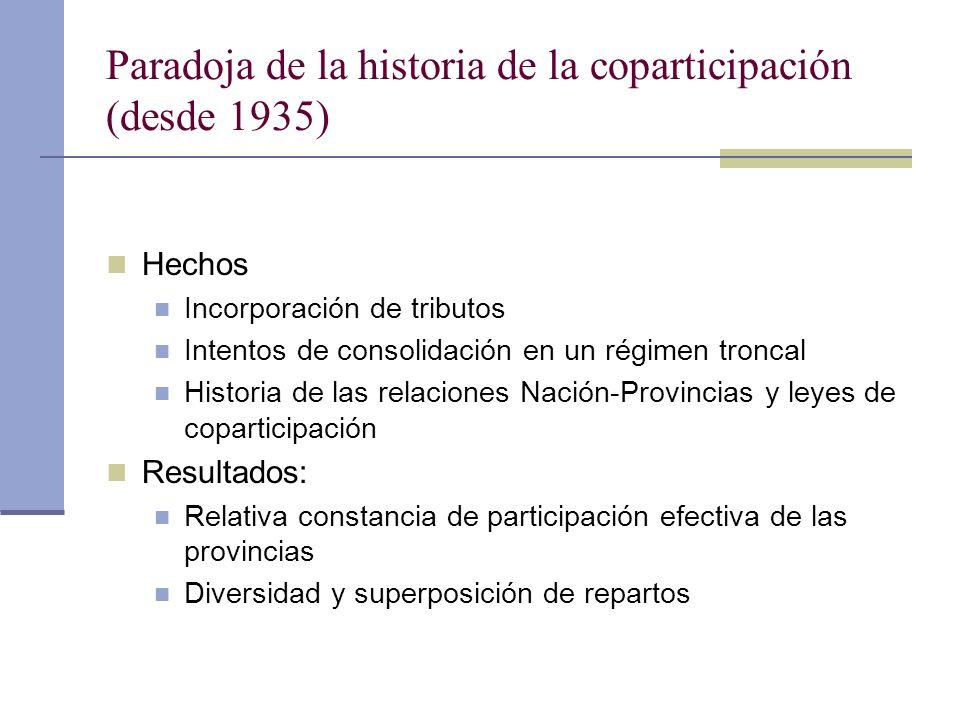 Paradoja de la historia de la coparticipación (desde 1935)