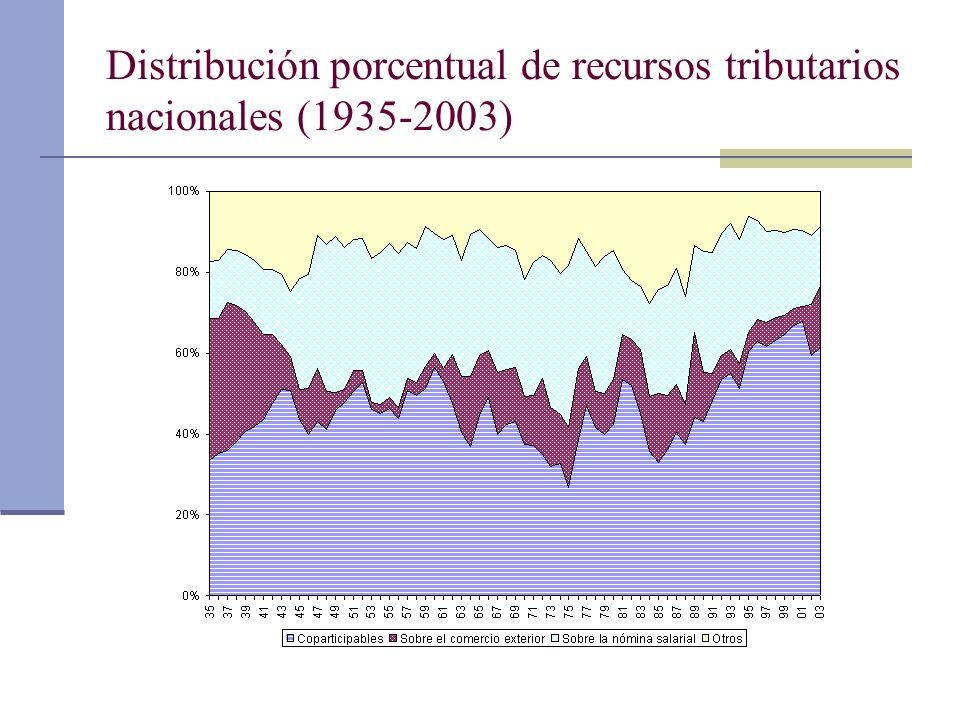 Distribución porcentual de recursos tributarios nacionales (1935-2003)