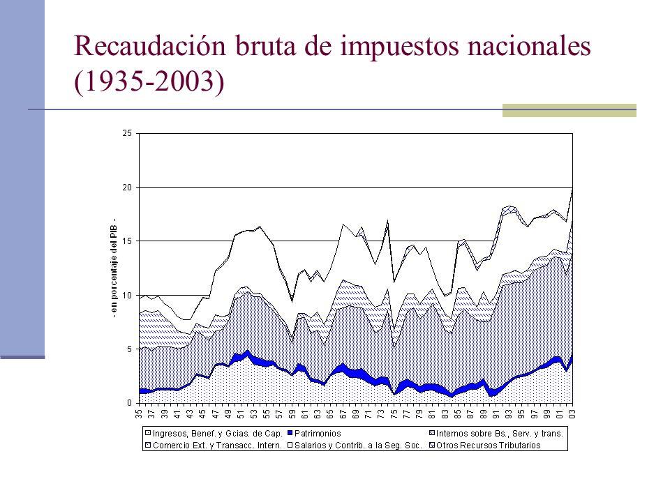 Recaudación bruta de impuestos nacionales (1935-2003)
