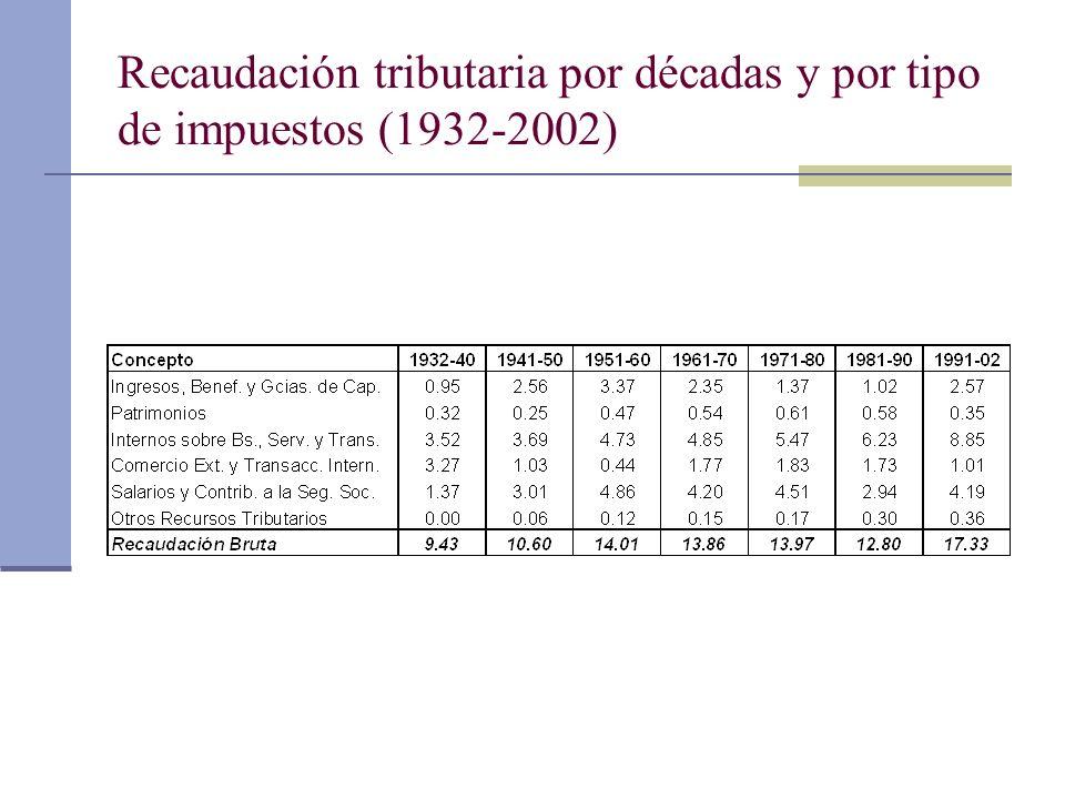 Recaudación tributaria por décadas y por tipo de impuestos (1932-2002)